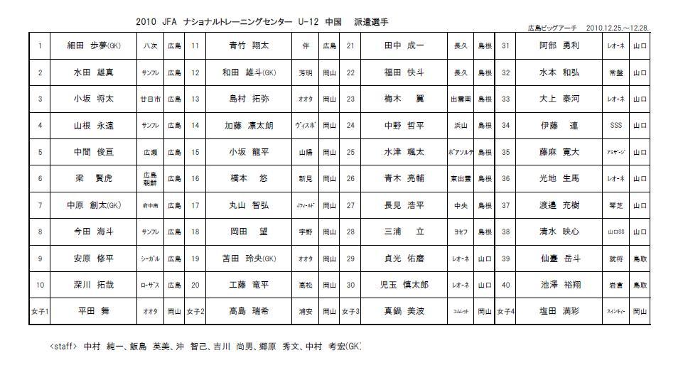 U12 メンバー トレセン ナショナル 2019ナショナルトレセンU